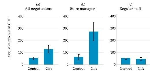 Влияние подарков на переговоры
